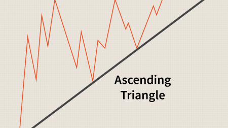 ExpertOptionで三角形パターンを取引するためのガイド